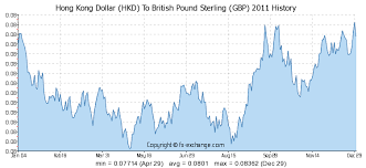 Hkd To Gbp Chart Hong Kong Dollar Hkd To British Pound Sterling Gbp History
