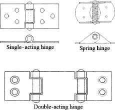 Plastite Screw Torque Chart Threaded Fastener An Overview Sciencedirect Topics