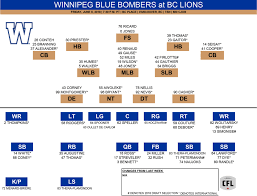 Winnipeg Blue Bombers Depth Chart Livestream Cfl