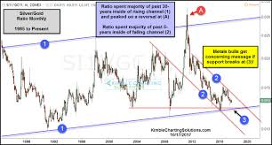 30 Year Gold Chart Gold Silver Desperately Need This To Hold Korelin