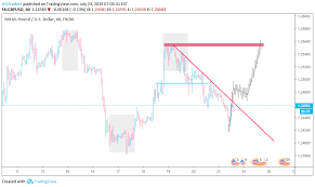 Gbpusd 23 July 2019 Live Stream For Fx Gbpusd By