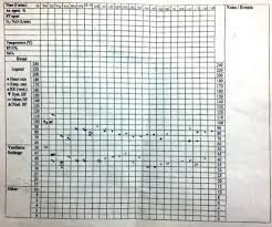 Anaesthetic Monitoring Chart 77 Particular Anaesthetic Chart