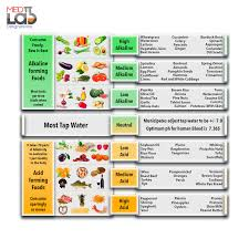 Alkaline Food Chart Mayo Clinic 11 Uncommon Dr Young Alkaline Food Chart