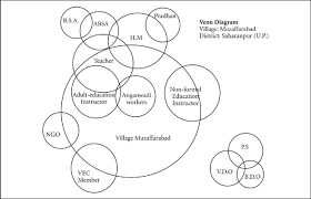 Venn Diagram Techniques Sage Books Venn Diagram Or Chappati Diagram