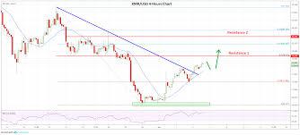 Weekly Wrap Bitcoin Ethereum Bnb Monero Price Analysis
