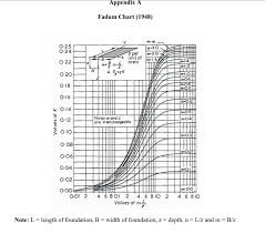 Solved Using The Fadum Chart In Appendix A Of This Paper