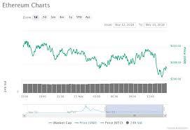 Crypto Markets See Slight Decline On The Day Bitcoin Cash