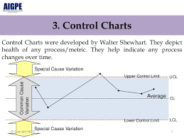 shewhart control charts a study of 7 basic tools of quality