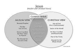 Similarities Between Islam And Christianity Venn Diagram Jesus In Both The Christian And Muslim Beliefs Muslim Book