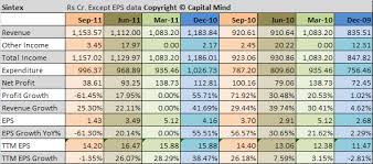 Sintex Drops Eps 61 On Fccb Losses Capitalmind Better