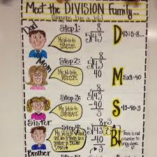 Division Steps Anchor Chart Division Strategy Review Lesson Lessons Tes Teach