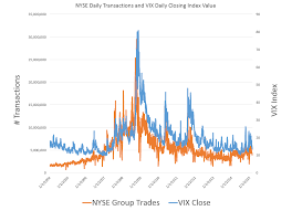 Nyse Volume Chart Stock Trading Volume And Volatility Business Forecasting
