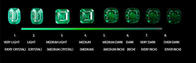 Rich In Meaning And Color A Guide To Emerald Evaluation
