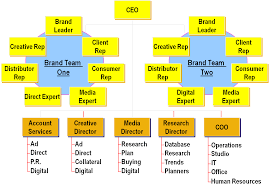 Typical Ad Agency Organizational Structure Alternatives