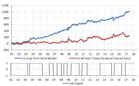 Us 30 Year Bond Yield Chart Forecasting Us 30 Year Treasury Bond Yields The Market