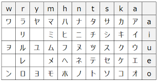 Special Katakana Chart Polite Expression Japanese