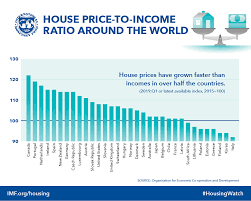 Imf Global Housing Watch