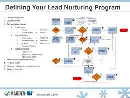 Lead Nurturing Lead Nurturing Multichannel Relationship Strategies To Take A Contac