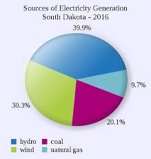 Renewable Energy In South Dakota Wikiwand