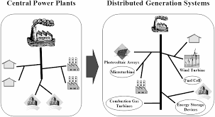 modeling and control of fuel cell based distributed generation modeling and control of fuel cell based distributed generation systems dissertation presented in partial fulfillment of the req