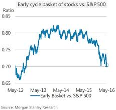 SP 500 Quote Beauteous Quotechart Morganstanley's Early Cycle Basket Of Stocks Vs
