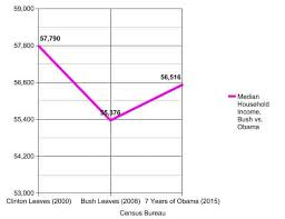 Bush Vs Obama On The Economy In 3 Simple Charts Updated