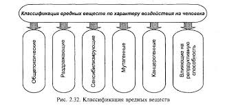Влияния на организм человека вредных химических веществ реферат  Влияния на организм человека вредных химических веществ реферат