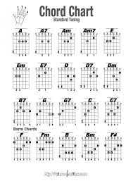 Finger Chart Guitar Notes 11 Prototypal Power Chords Chart Pdf