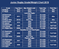 Grade Level Age Chart Auckland Rugby Union Junior Age Grade Weight Chart