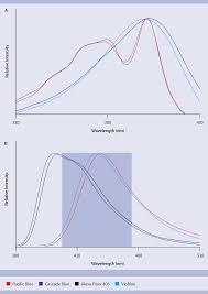 Laser Dye Chart Fluorescent Dyes Flow Cytometry Miltenyi Biotec
