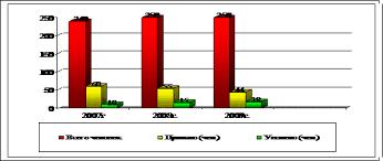 Совершенствование системы нематериальной мотивации персонала диплом  Рисунок 2 5 Динамика движения персонала в компании ООО Оптик Центр