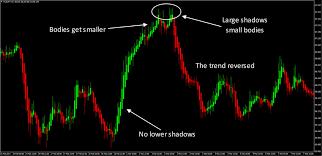 Heiken Ashi Charts Fx Trading Revolution Your Free