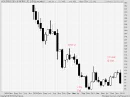 Where Is Bottom For Hdil Brameshs Technical Analysis