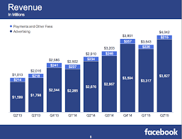 Facebook Cfo Expect Growth To Keep Slowing Fb Sfgate