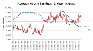 A High Canadian Dollar Means Higher Wages Not Lower Prices