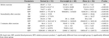Heart Rate Vs Blood Pressure Chart Heart Rate Systolic Blood Pressure And Relative Pressure