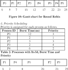 Table 2 From A Comparative Study Of Cpu Scheduling