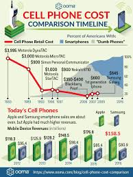 Cell Phone Cost Comparison Timeline Technology Org