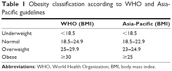 Full Text Comparison Of World Health Organization And Asia
