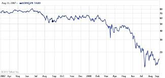 Lehman Brothers Stock Chart The Dynamics Of Lehman Brothers Stock Prices 2007 2008 20