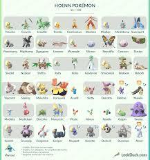 All Hoenn Pokemon Available Currently In Pokemon Go