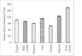 Evaluation Of Different Nitrogen Sources On B Cereus