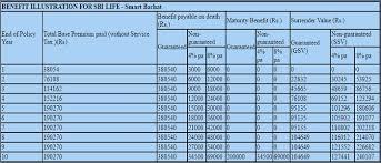 Sbi Chart Sbi Life Insurance Chart Www Bedowntowndaytona Com