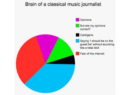 Classical Charts Classical Music Journalist Thoughts Of Classical Music