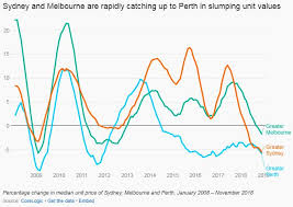 Perth Median House Price Chart Perths Four Year Housing Bust Is Nothing Like What Sydney