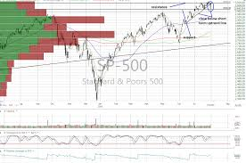 S P 500 Dow And Nasdaq Charts Are All Still Neutral