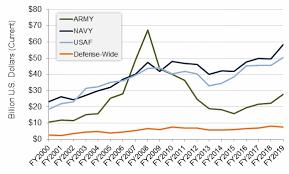 U S Dod Defense Spending Procurement Rdt E Fy 2018 Fy