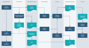 Workflow Chart Examples Customer Service Work Flow Chart Template