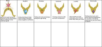 Mlp Chart Elements Of Harmony Meme Chart My Little Pony Friendship