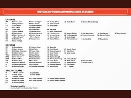 Browns Defense Depth Chart Browns Week 2 Depth Chart Preview Cleveland Sports Talk